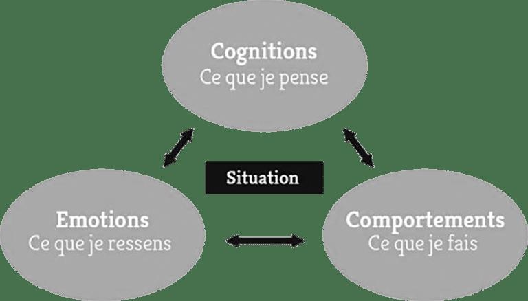 Thérapie cognitive et comportementale Nice