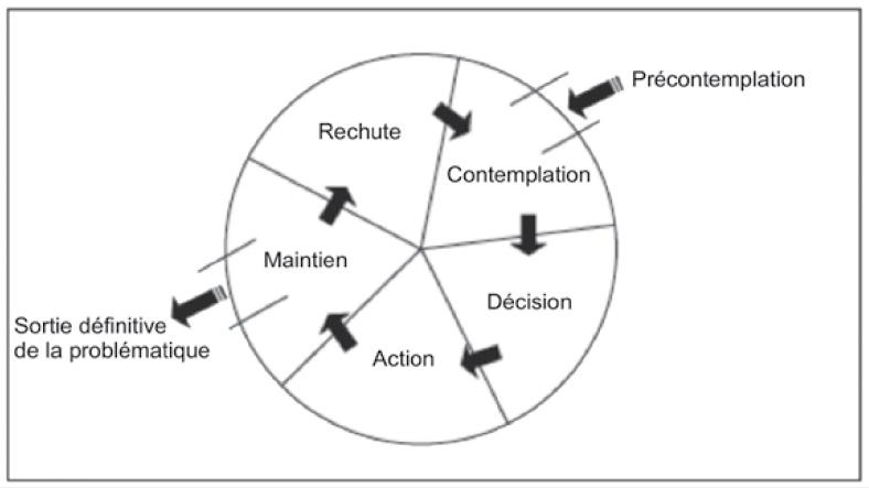 Modèle transthéorique de changement